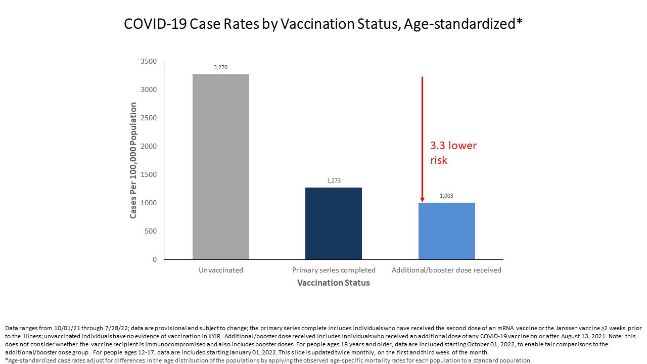 Rate of COVID-19 cases and vaccination status - full details in pdf below images