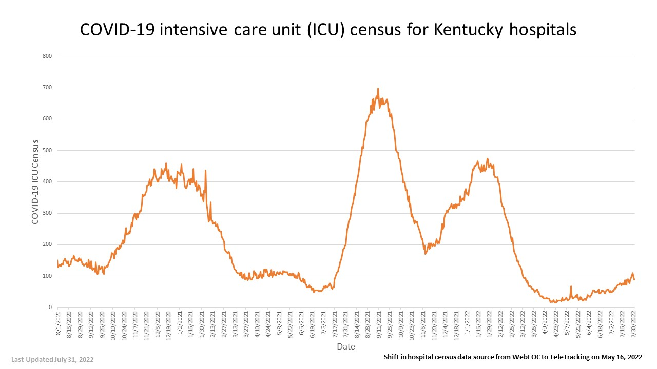 COVID-19 intensize care unit (ICU) census for Kentucky hospitals - full details in pdf below images