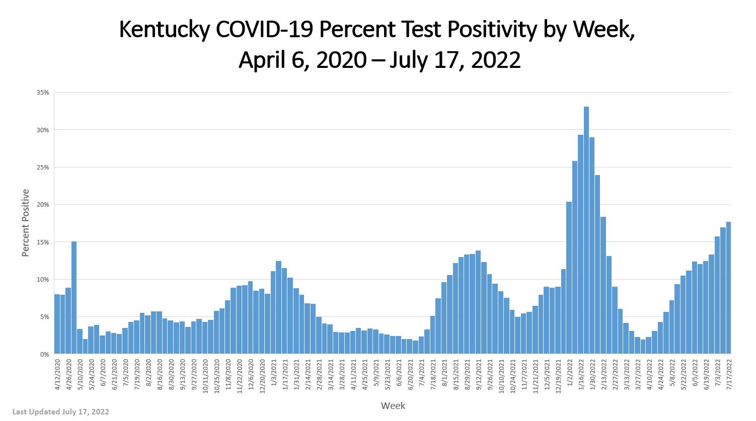 Kentucky COVID-19 Percent Test Positivity by Week - full details in pdf below images