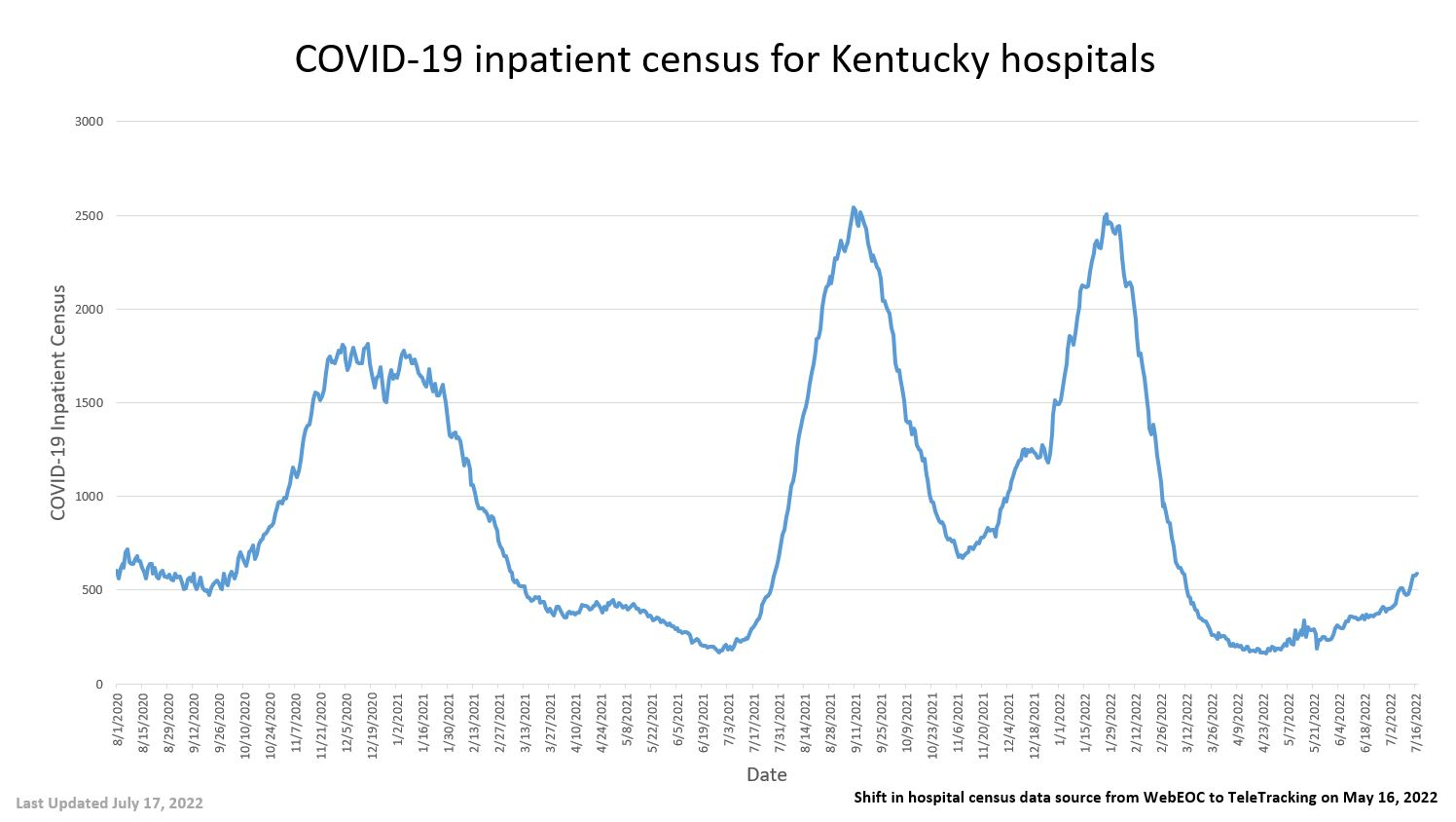 COVID-19 inpatient consus for Kentucky Hospitals - full details in pdf below images